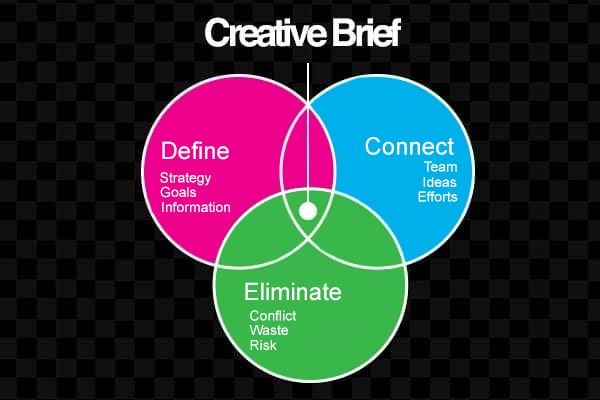 creating a creative brief of the script