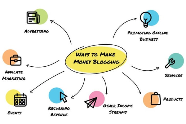 earn with blogging